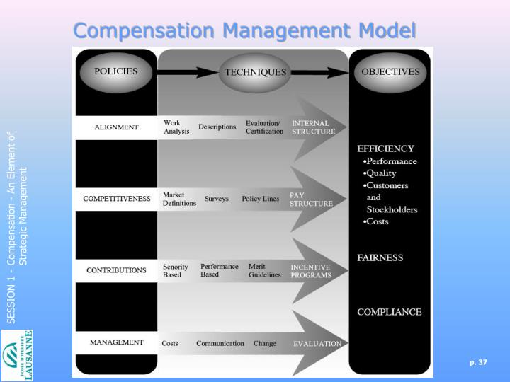 Compensation Management Model