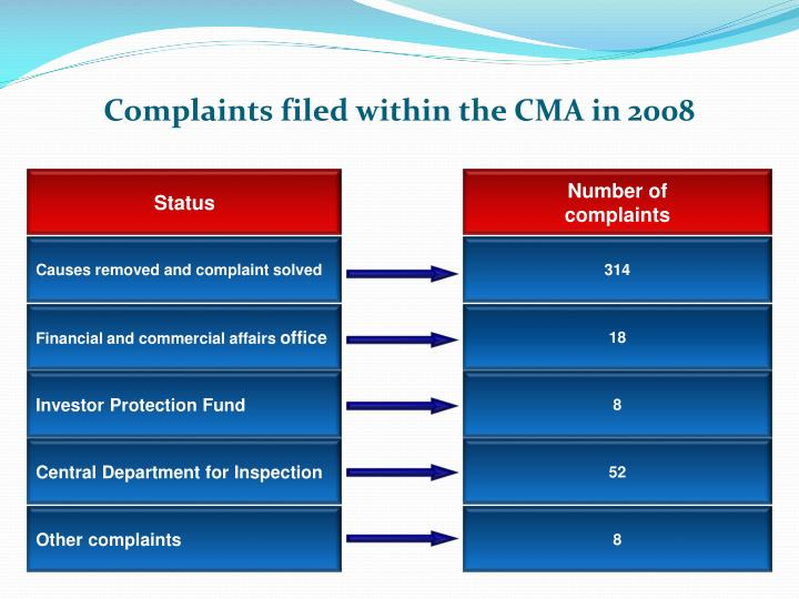 Complaints filed within the CMA in 2008