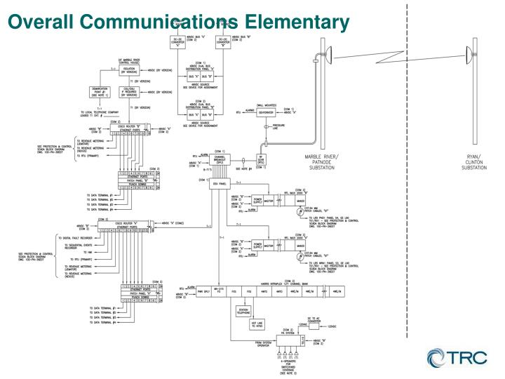 Overall Communications Elementary