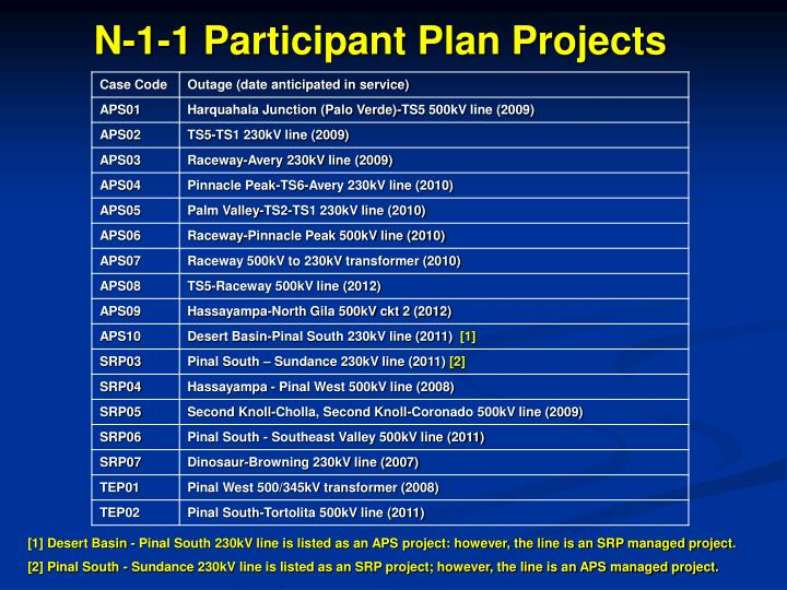 N-1-1 Participant Plan Projects