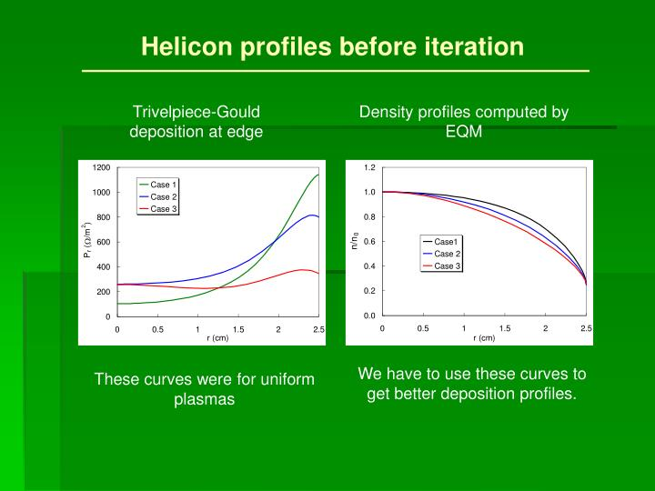 Helicon profiles before iteration