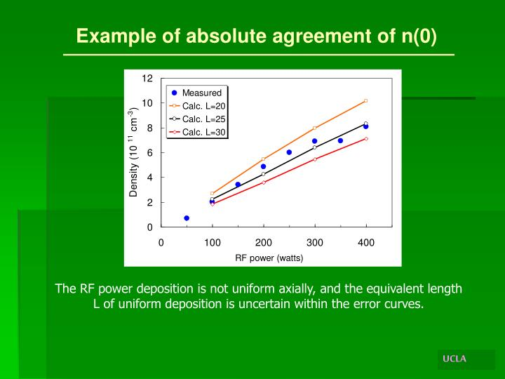 Example of absolute agreement of n(0)