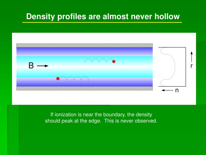 Density profiles are almost never hollow