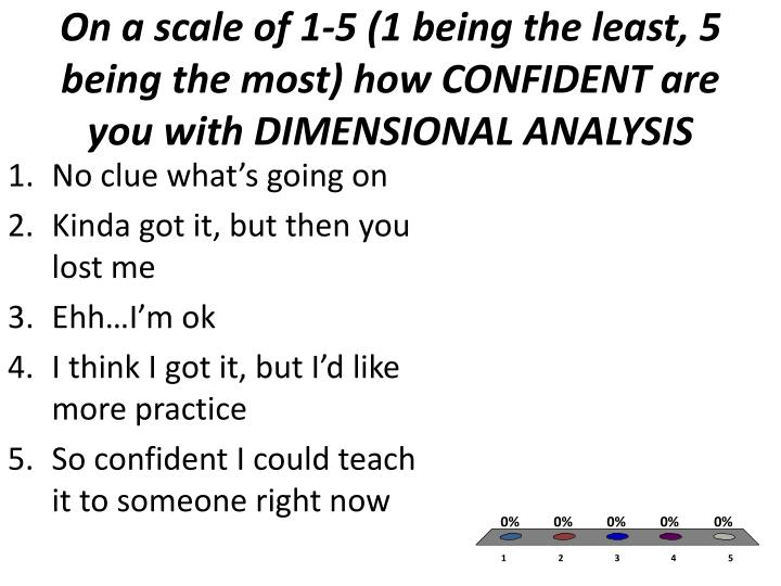 On a scale of 1-5 (1 being the least, 5 being the most) how CONFIDENT are you with DIMENSIONAL ANALYSIS