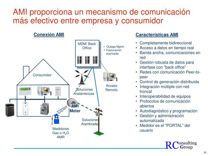 AMI proporciona un mecanismo de comunicación más efectivo entre empresa y consumidor