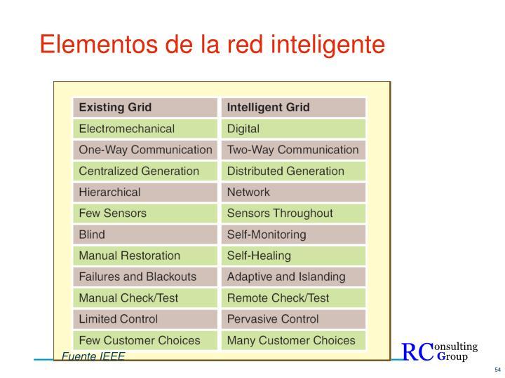 Elementos de la red inteligente