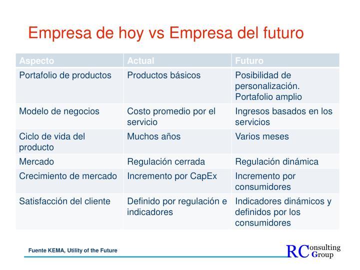 Empresa de hoy vs Empresa del futuro
