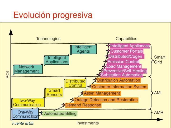 Evolución progresiva