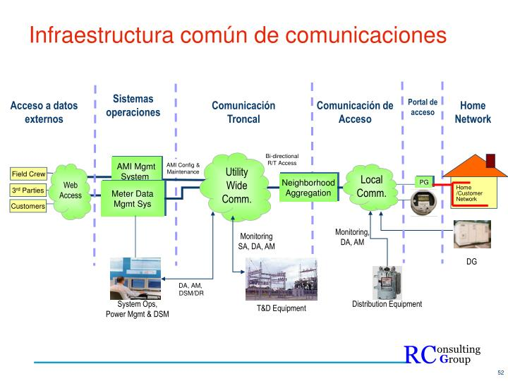 Infraestructura común de comunicaciones