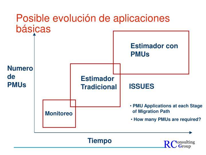 Posible evolución de aplicaciones básicas