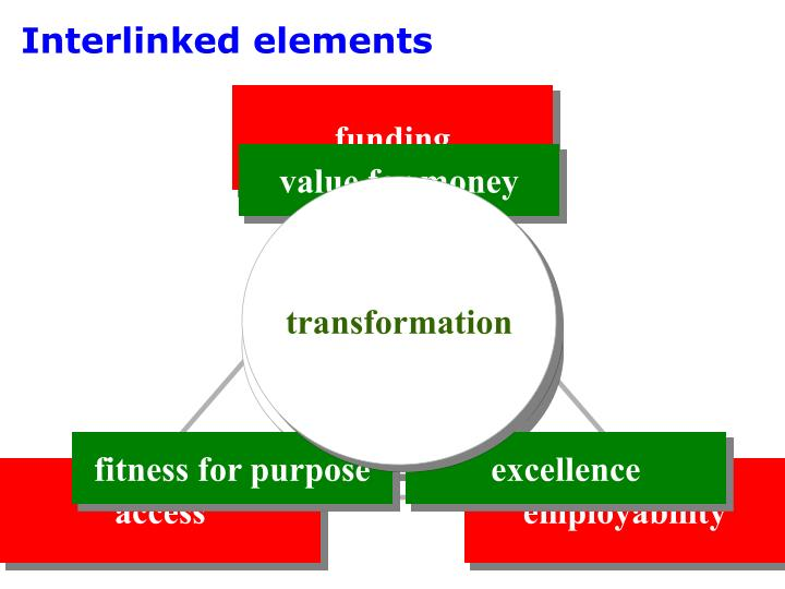 Interlinked elements