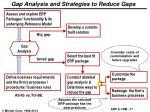 gap analysis and strategies to reduce gaps
