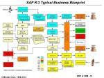 r 3 logistics process flow
