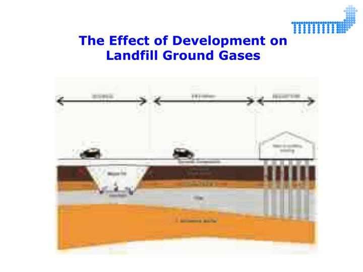 The Effect of Development on Landfill Ground Gases