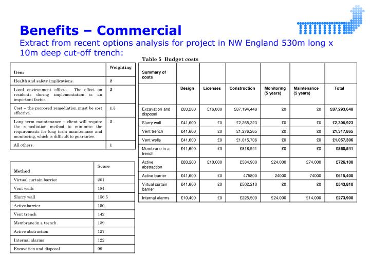 Benefits – Commercial