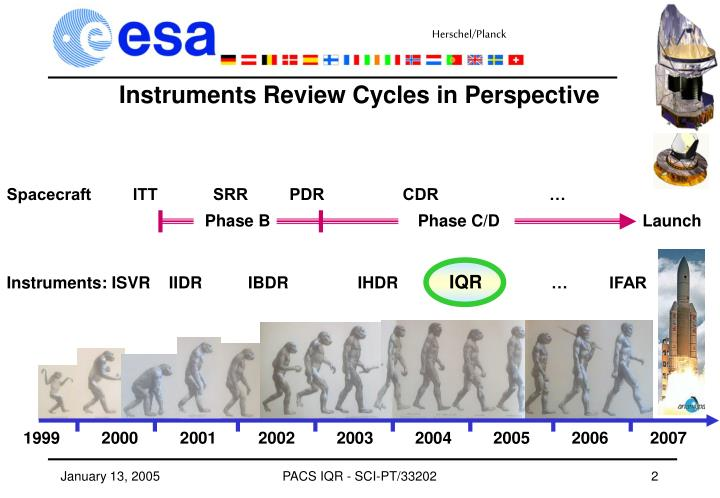 Instruments Review Cycles in Perspective