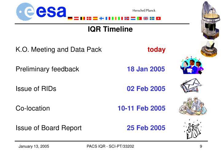 IQR Timeline