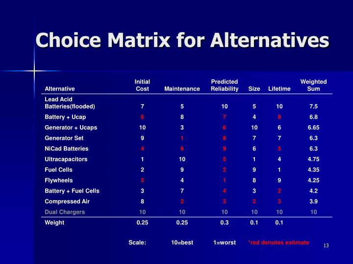 Choice Matrix for Alternatives