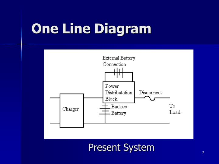 Present System