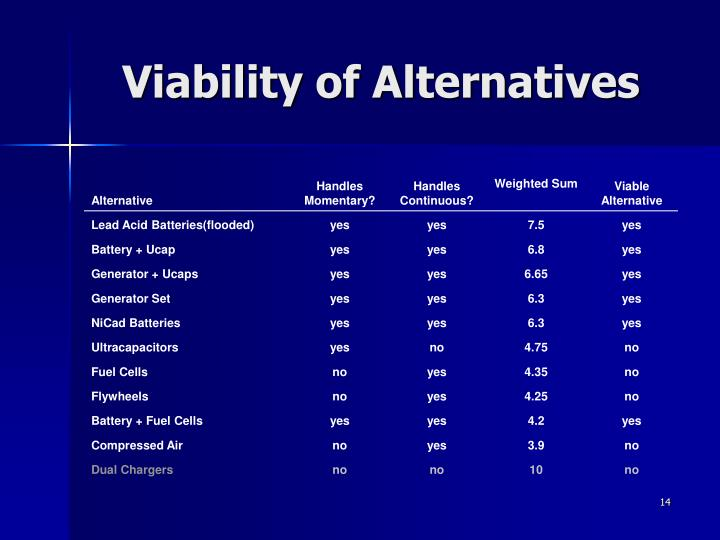 Viability of Alternatives