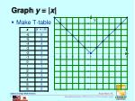 graph y x