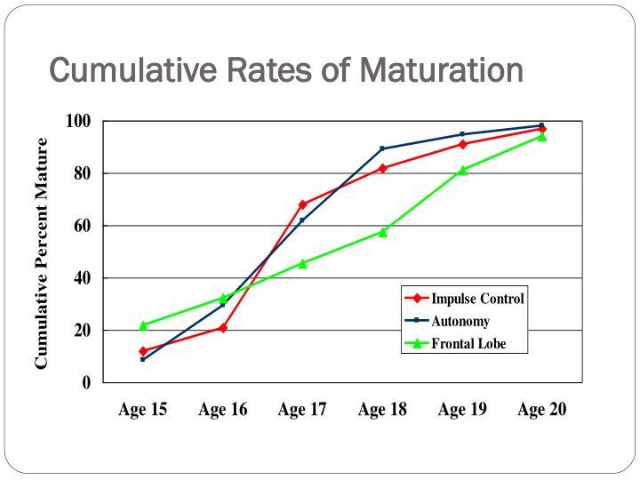 Cumulative Rates of Maturation