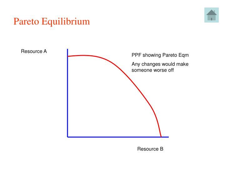 Pareto Equilibrium