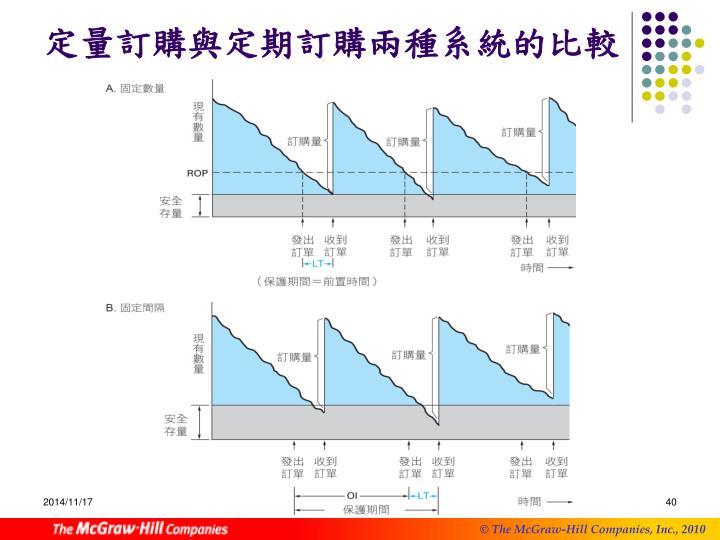 定量訂購與定期訂購兩種系統的比較