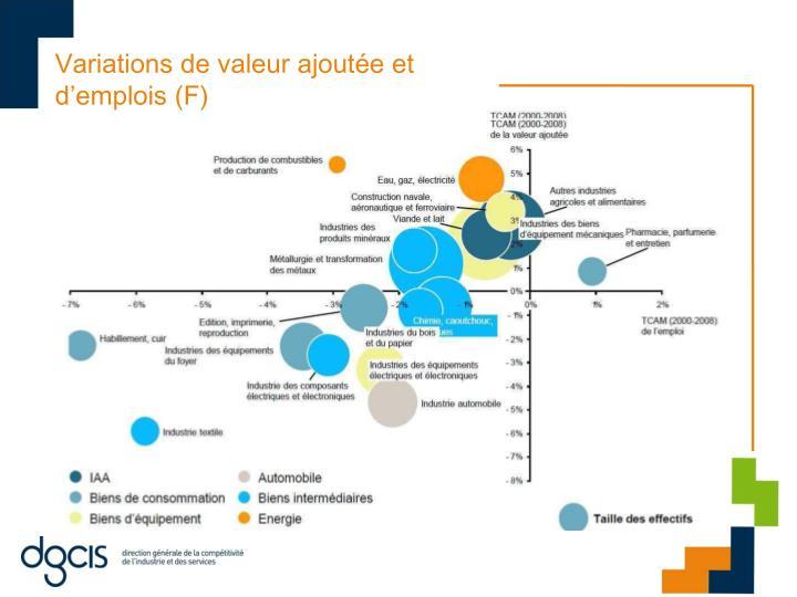 Variations de valeur ajoutée et d'emplois (F)