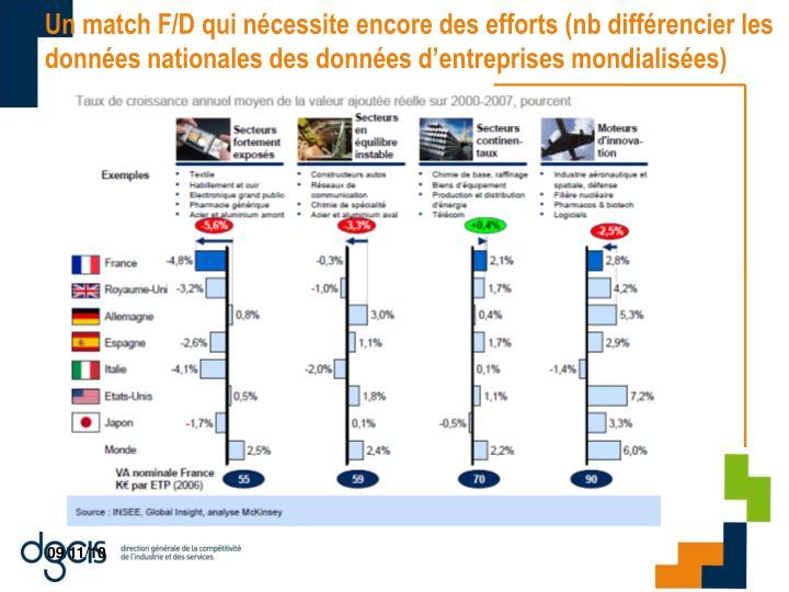 Un match F/D qui nécessite encore des efforts (nb différencier les données nationales des données d'entreprises mondialisées)