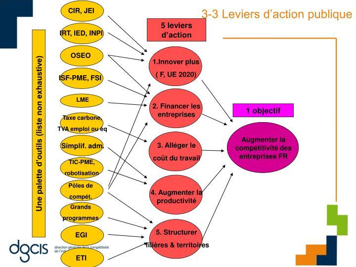 3-3 Leviers d'action publique