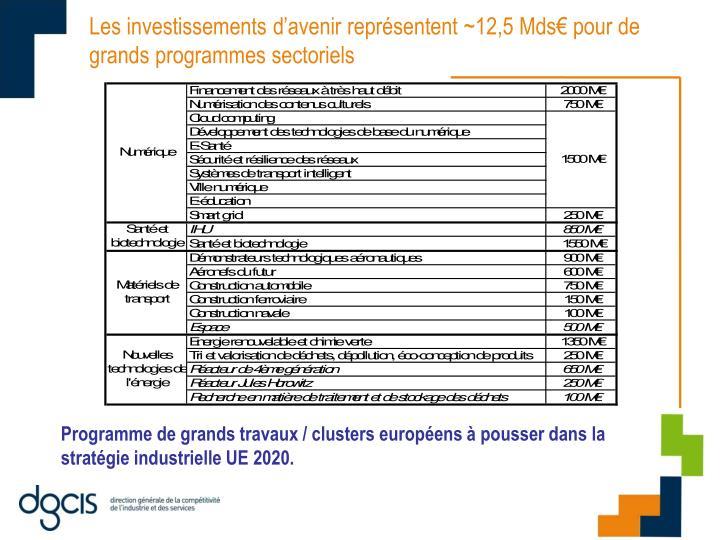 Les investissements d'avenir représentent ~12,5 Mds€ pour de grands programmes sectoriels