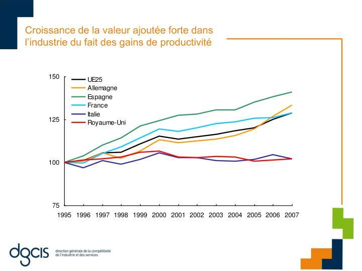 Croissance de la valeur ajoutée forte dans l'industrie du fait des gains de productivité