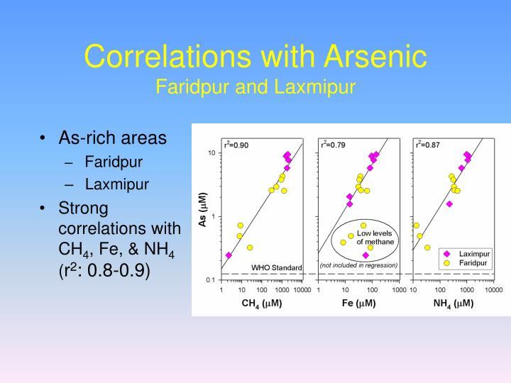 Correlations with Arsenic