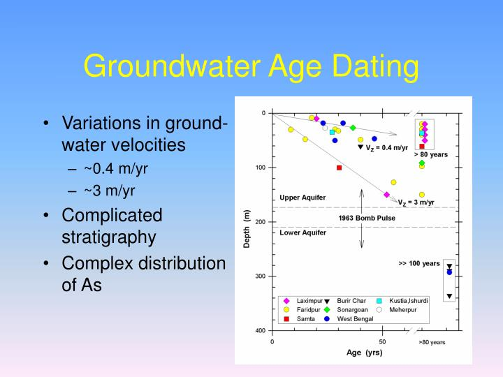 Groundwater Age Dating