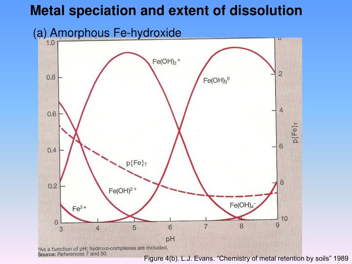 Metal speciation and extent of dissolution