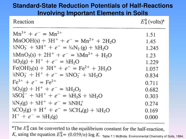 Standard-State Reduction Potentials of Half-Reactions Involving Important Elements in Soils