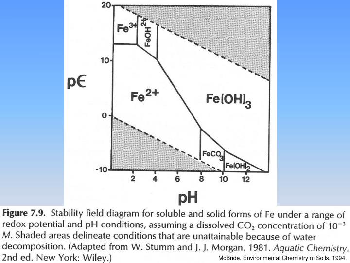 McBride. Environmental Chemistry of Soils, 1994.