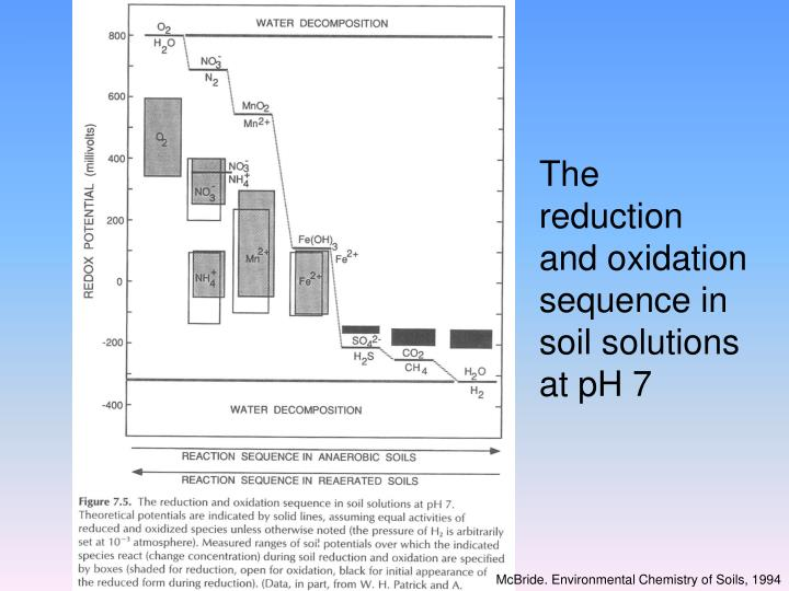 The reduction and oxidation sequence in soil solutions at pH 7