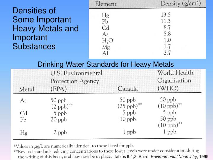 Densities of Some Important Heavy Metals and Important Substances