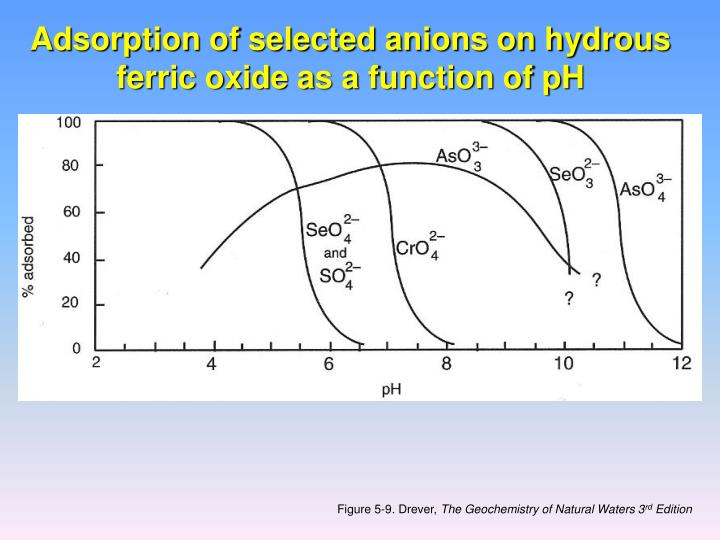 Adsorption of selected anions on hydrous ferric oxide as a function of pH