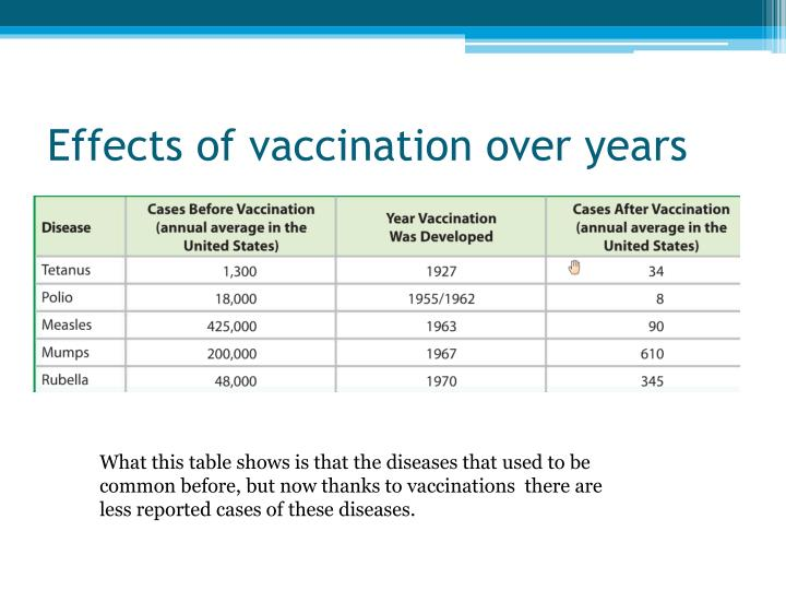 Effects of vaccination over years