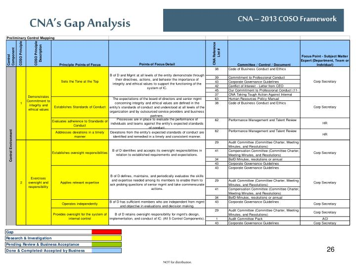CNA's Gap Analysis