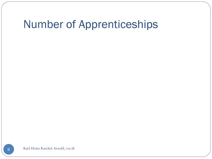 Number of Apprenticeships