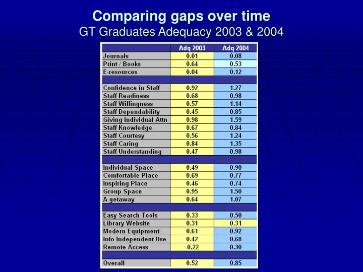 Comparing gaps over time
