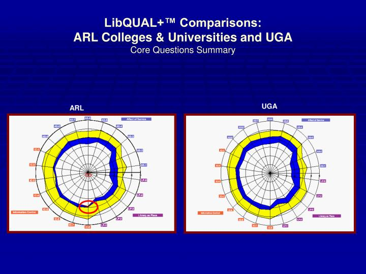 LibQUAL+™ Comparisons: