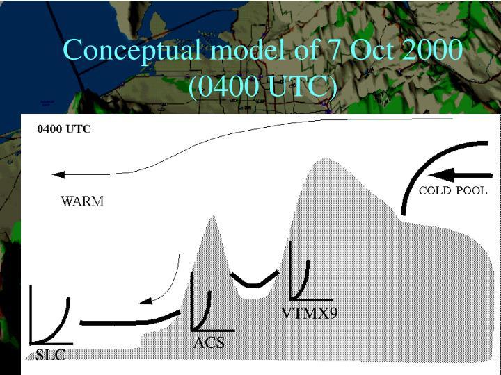 Conceptual model of 7 Oct 2000 (0400 UTC)