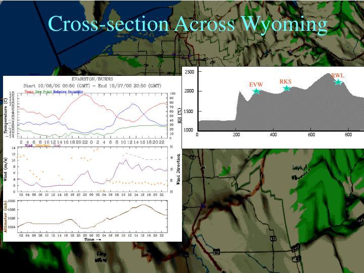 Cross-section Across Wyoming