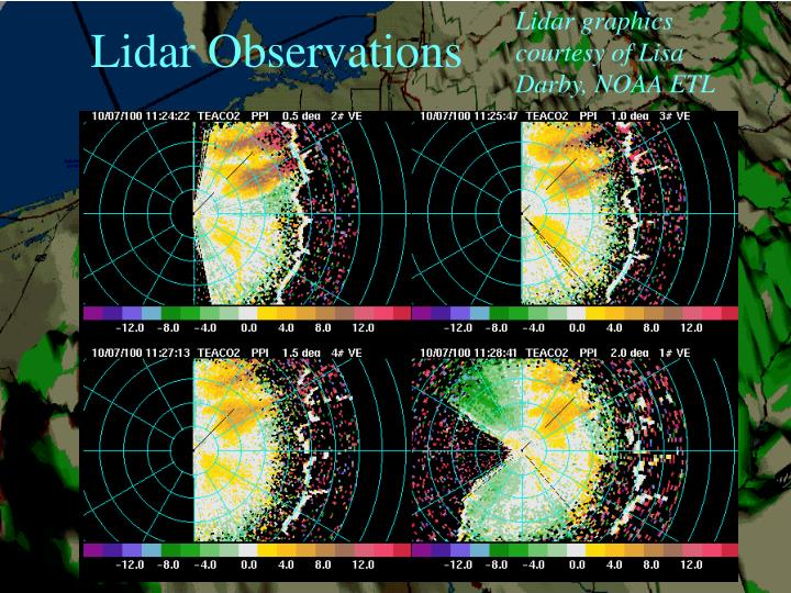 Lidar graphics courtesy of Lisa Darby, NOAA ETL