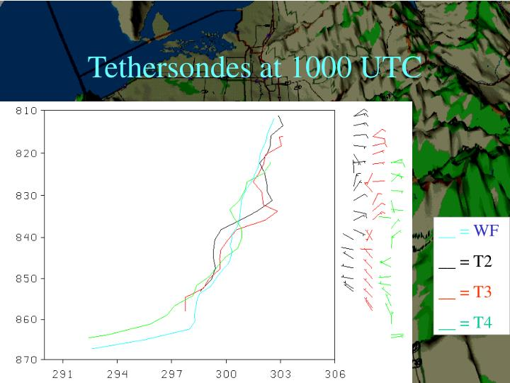 Tethersondes at 1000 UTC